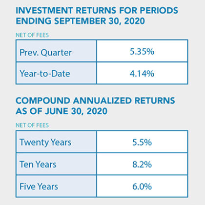 Investment returns for fall 2020