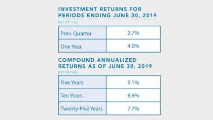 Investment returns for period ending 6/30/19