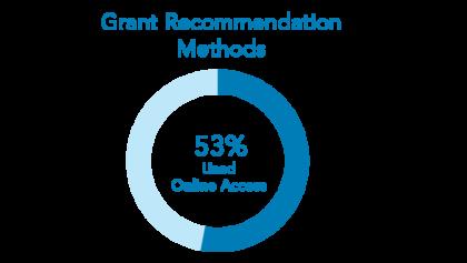 Methods for recommending grants in 2020