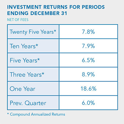 Investment returns chart